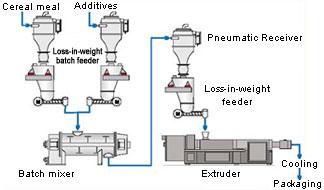 Extrusion Material Aluminum Extrusion Material Extruded