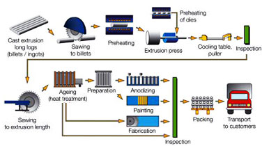 Extrusion Process,Hot Extrusion Process,Cold Extrusion