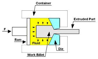 Hydrostatic extrusion,Hydrostatic extrusion process